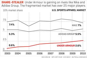 Athletic Footwear Market : Global Industry Size, Market